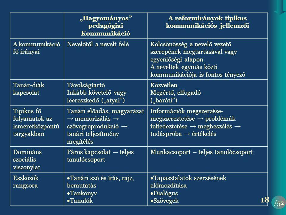 """""""Hagyományos pedagógiai Kommunikáció A reformirányok tipikus"""