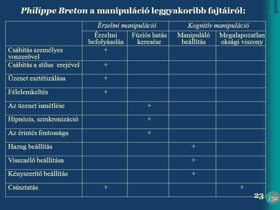 Philippe Breton a manipuláció leggyakoribb fajtáiról: