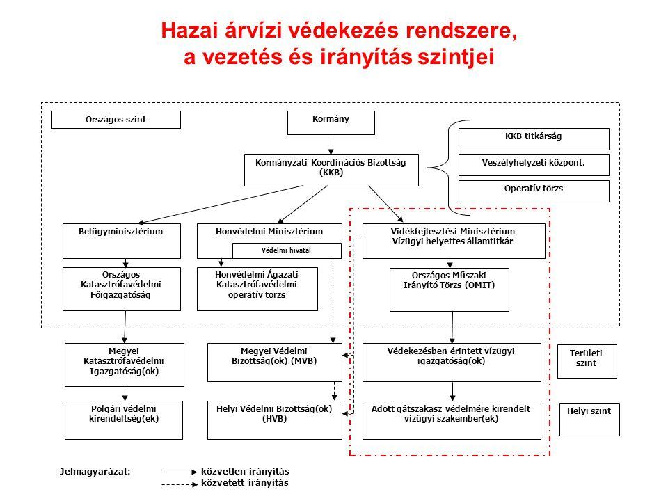 Hazai árvízi védekezés rendszere, a vezetés és irányítás szintjei