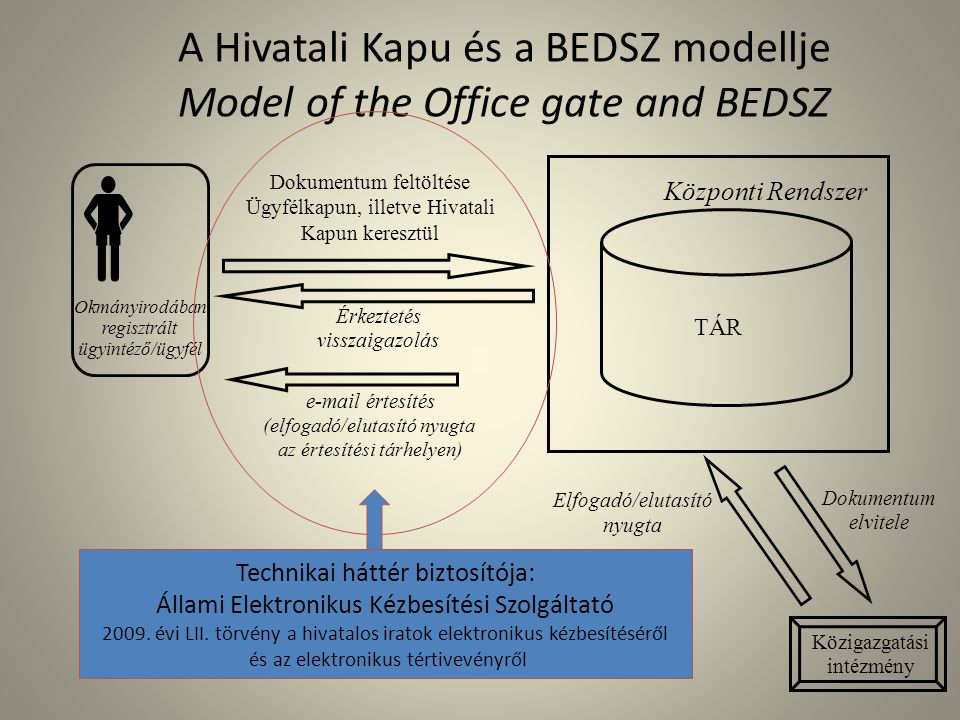 A Hivatali Kapu és a BEDSZ modellje Model of the Office gate and BEDSZ