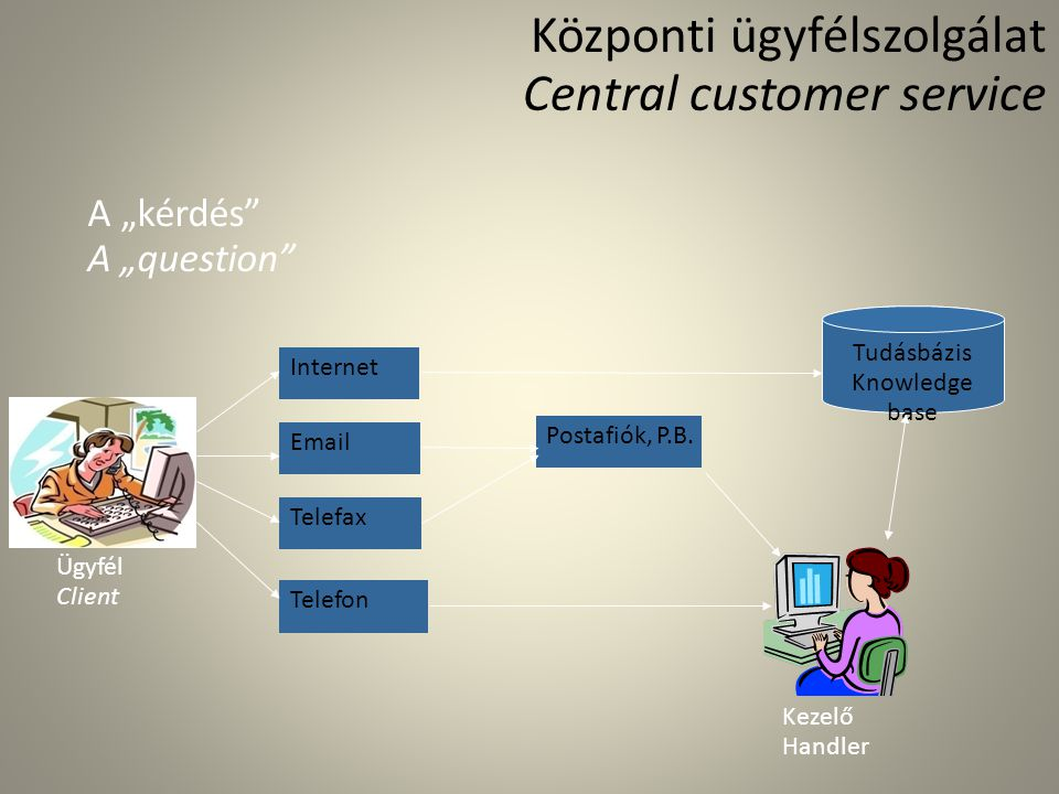 Központi ügyfélszolgálat Central customer service