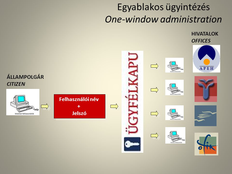 Egyablakos ügyintézés One-window administration