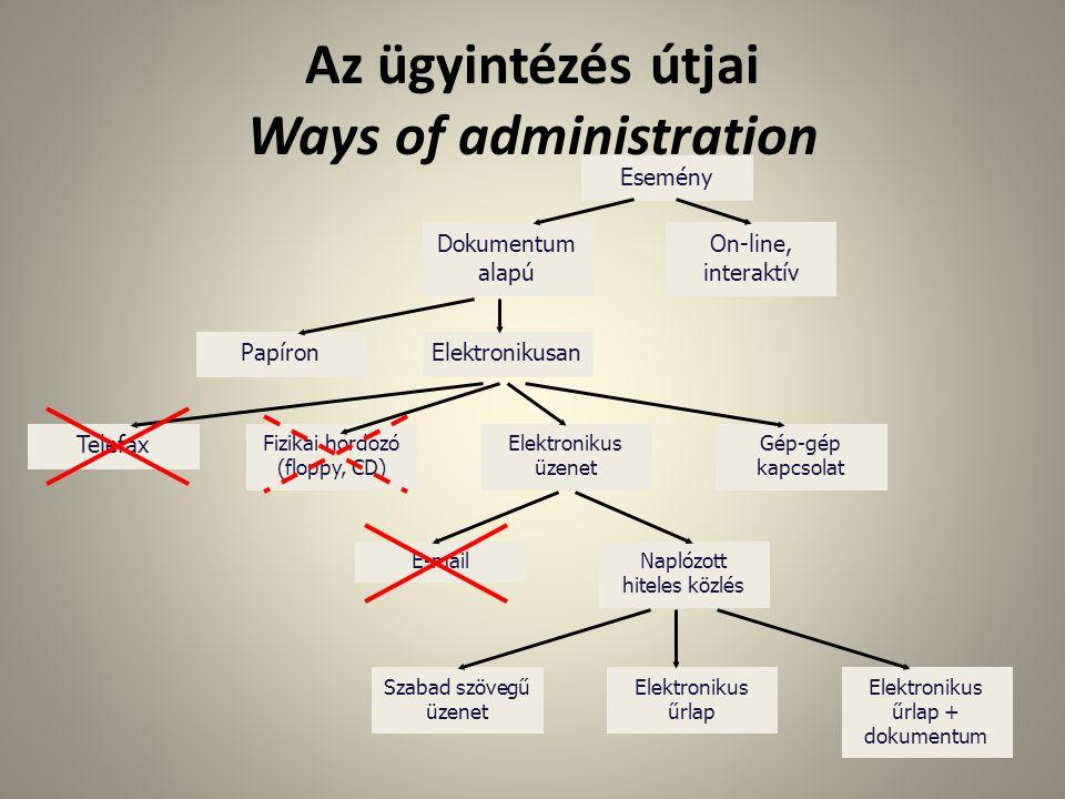 Az ügyintézés útjai Ways of administration