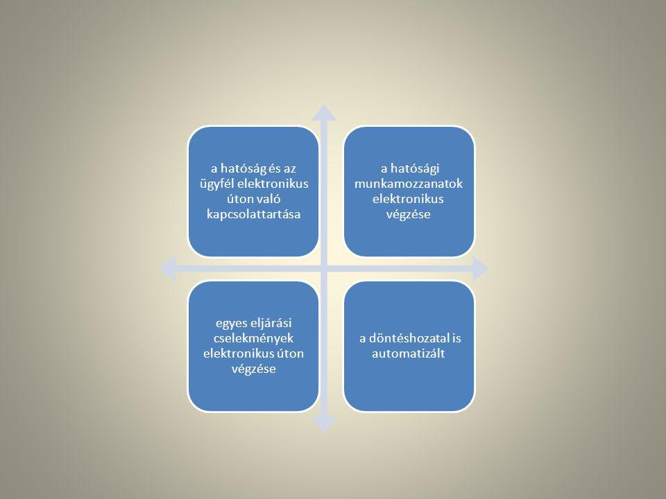 a hatóság és az ügyfél elektronikus úton való kapcsolattartása