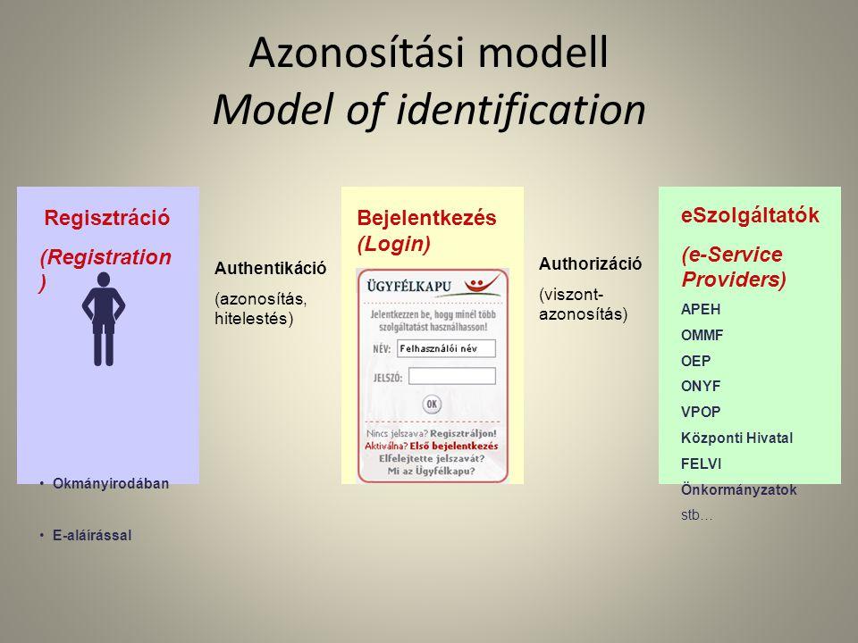 Azonosítási modell Model of identification