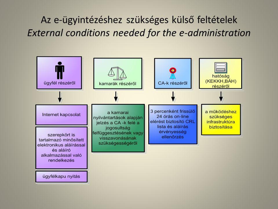 Az e-ügyintézéshez szükséges külső feltételek External conditions needed for the e-administration