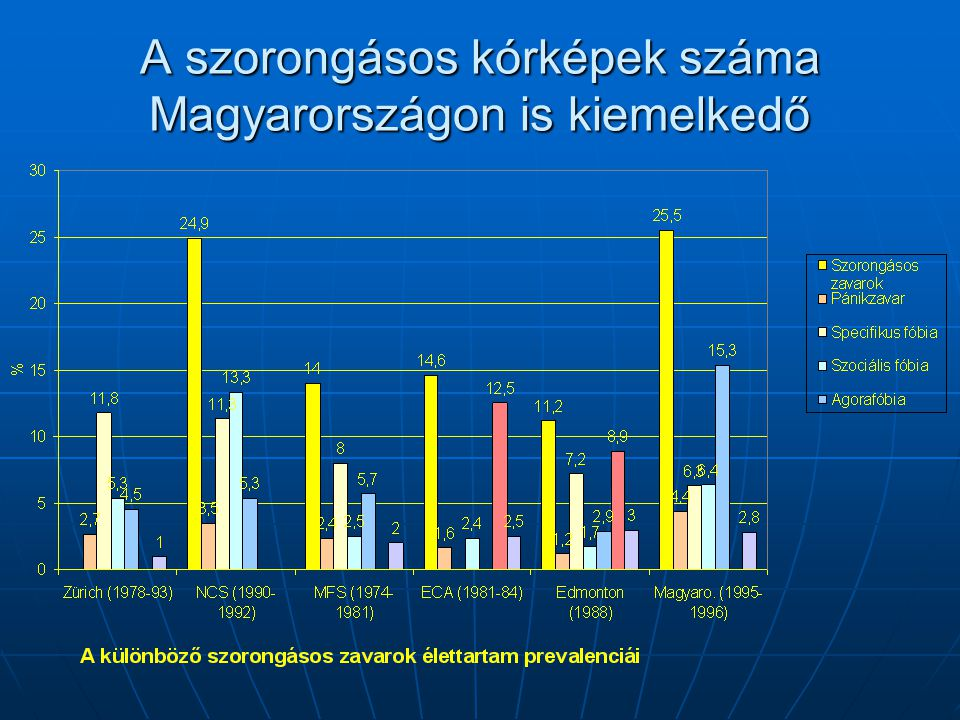 A szorongásos kórképek száma Magyarországon is kiemelkedő
