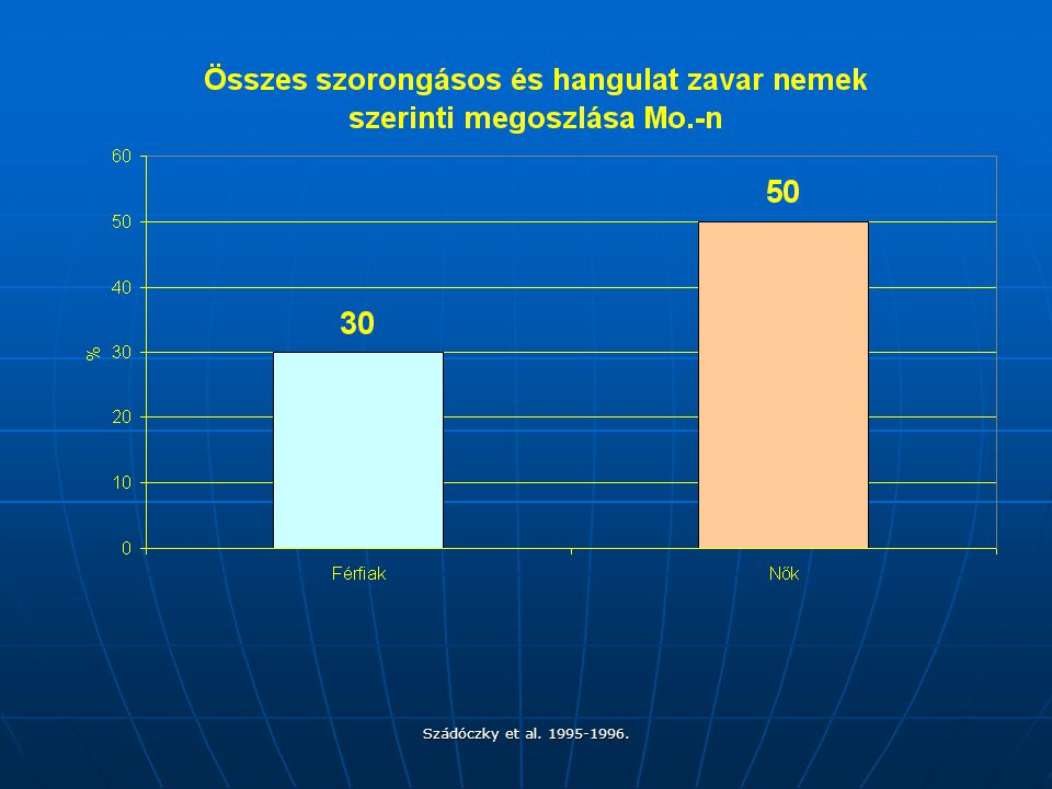 A tiszta szorongásos zavar 12% ffi, 22% nőknél, az arányok megegyeznek.