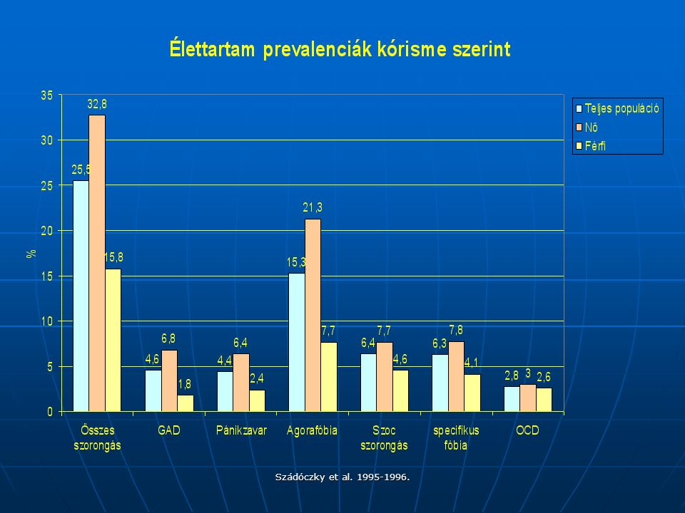 Szádóczky et al. 1995-1996.