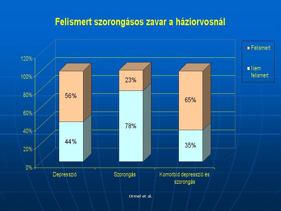 Az összes szoronogásos zavar csak 23%-a kerül felismerésre a háziorvosnál. A súlyosabbnak tűnő komorbid eseteknek is csak 65%-a.