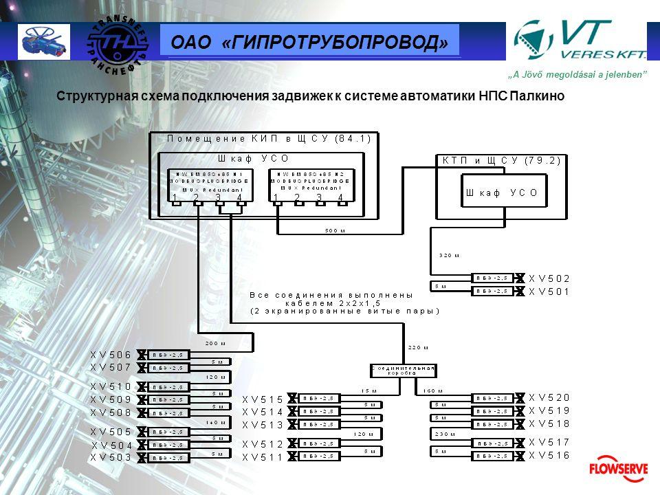 ОАО «ГИПРОТРУБОПРОВОД»