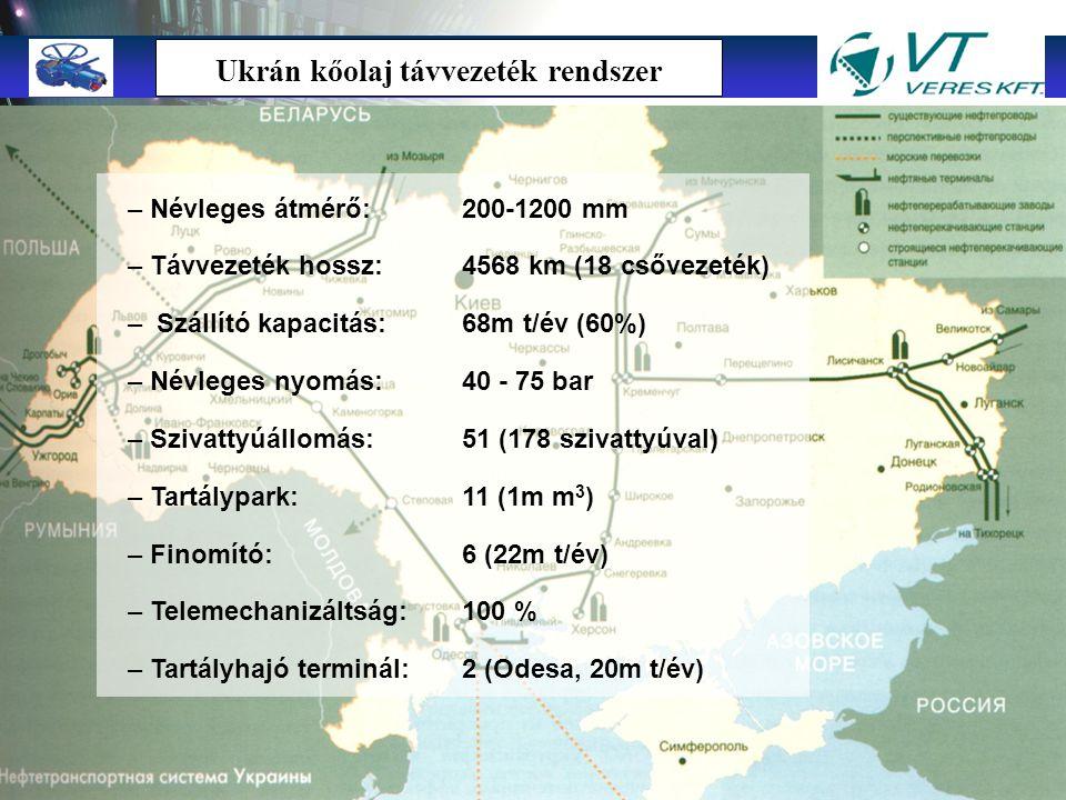 Ukrán kőolaj távvezeték rendszer