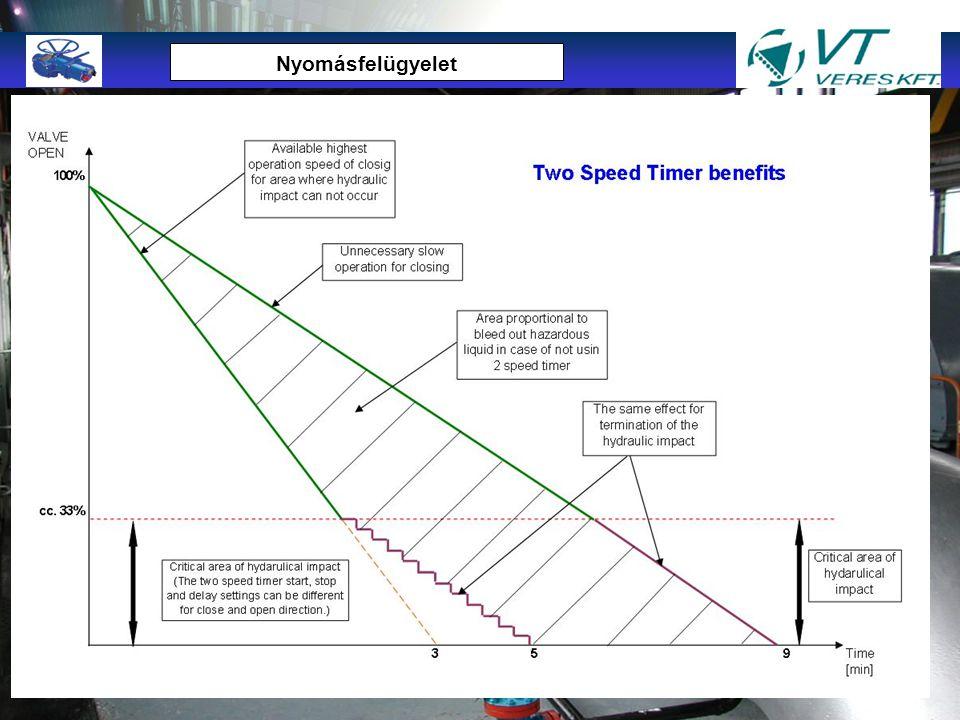 A nyomásfelügyelő rendszer feladatai: csővezetéki nyomásvédelem