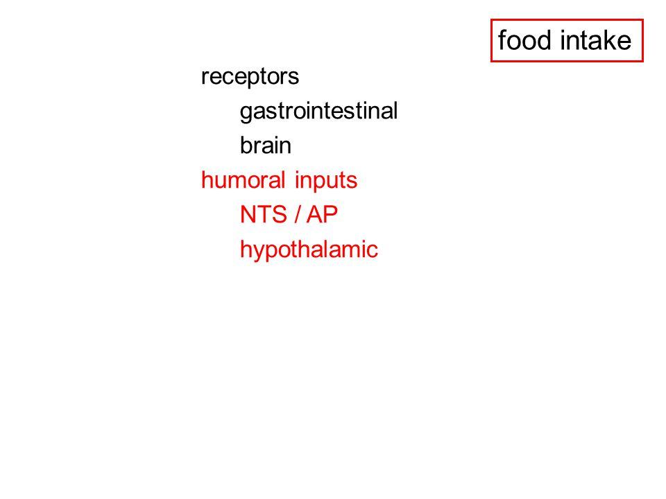 food intake receptors gastrointestinal brain humoral inputs NTS / AP