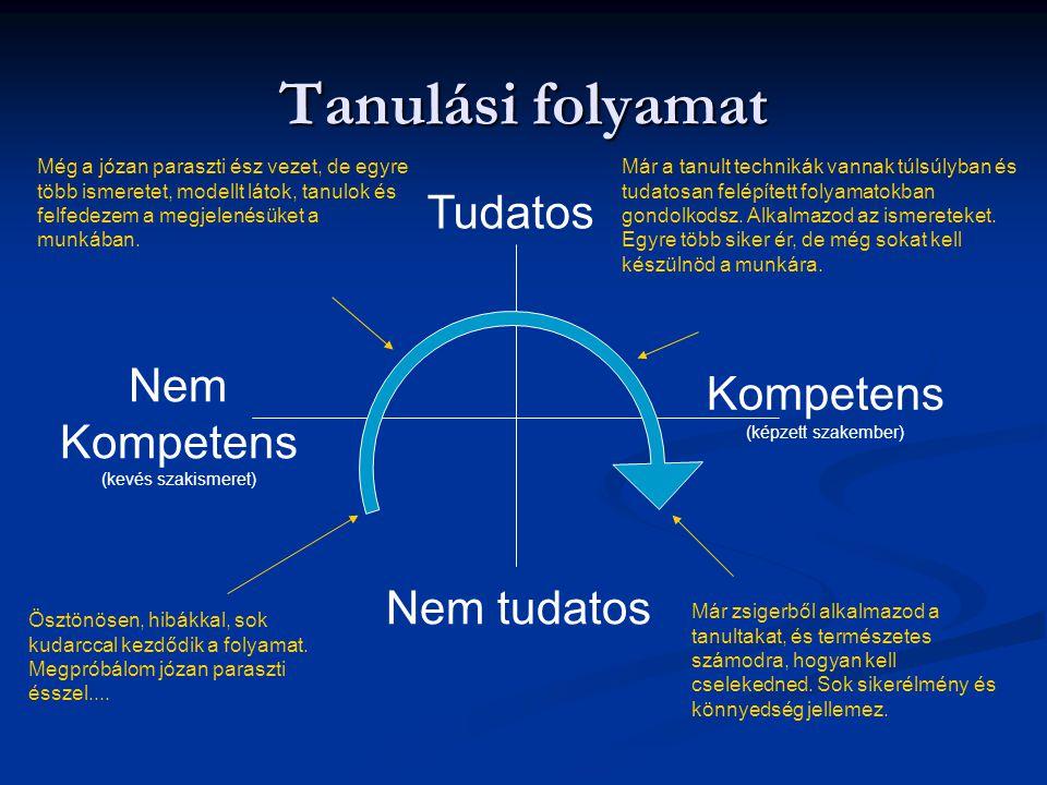 Tanulási folyamat Tudatos Nem Kompetens Kompetens Nem tudatos