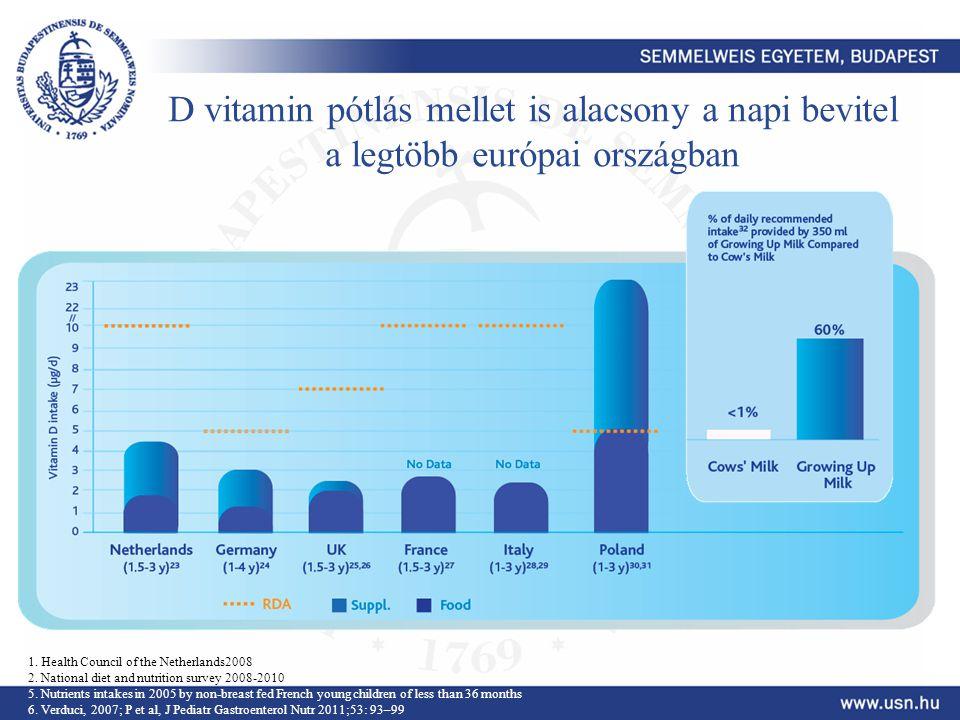 D vitamin pótlás mellet is alacsony a napi bevitel a legtöbb európai országban