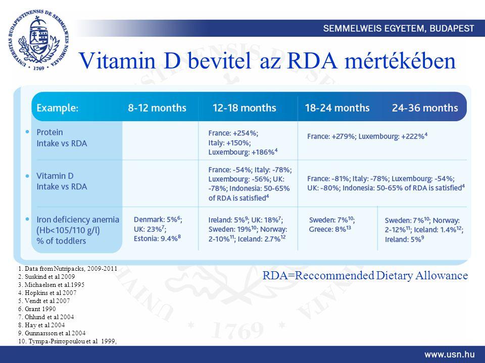 Vitamin D bevitel az RDA mértékében