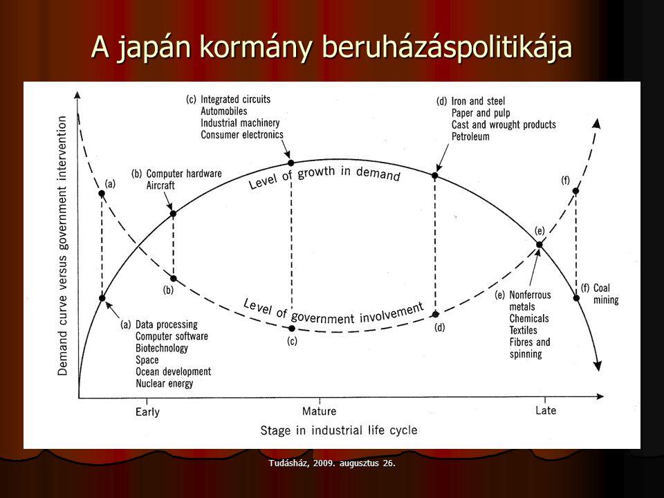 A japán kormány beruházáspolitikája