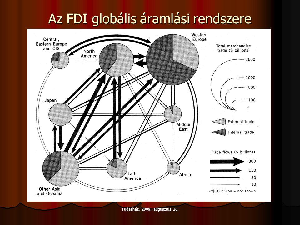 Az FDI globális áramlási rendszere