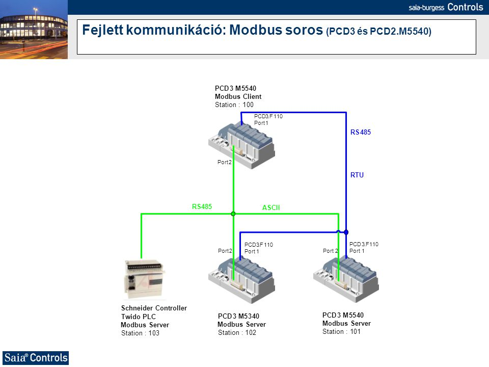 Fejlett kommunikáció: Modbus soros (PCD3 és PCD2.M5540)