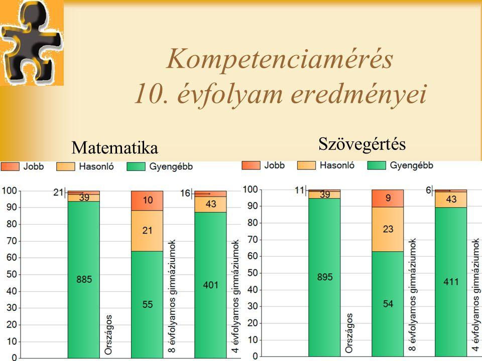Kompetenciamérés 10. évfolyam eredményei