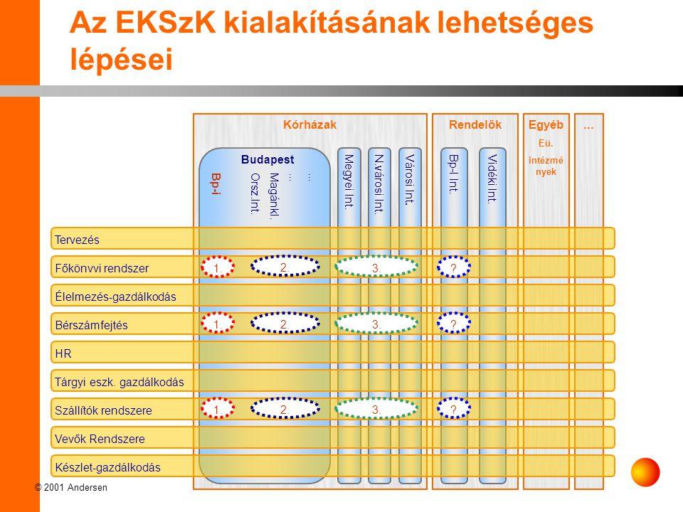 Az EKSzK kialakításának lehetséges lépései
