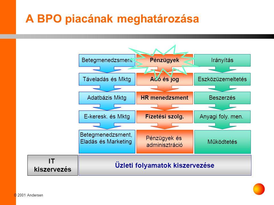 A BPO piacának meghatározása