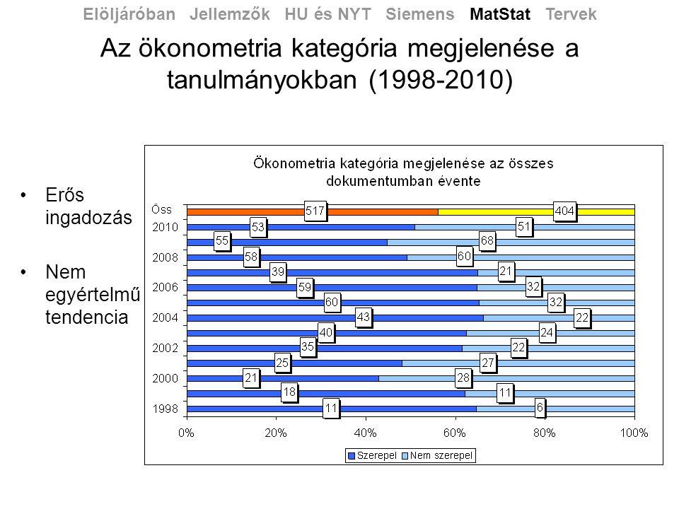 Az ökonometria kategória megjelenése a tanulmányokban (1998-2010)