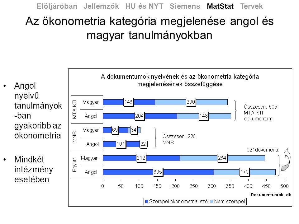 Az ökonometria kategória megjelenése angol és magyar tanulmányokban