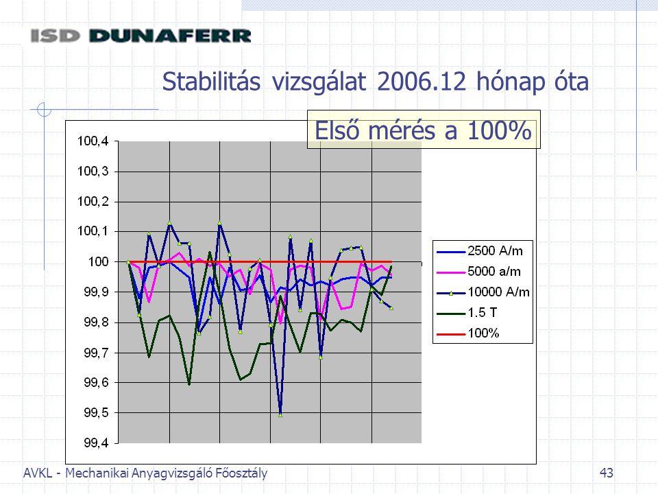 Stabilitás vizsgálat 2006.12 hónap óta