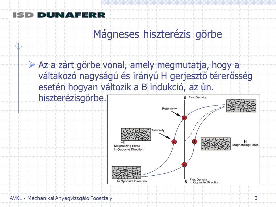 Mágneses hiszterézis görbe