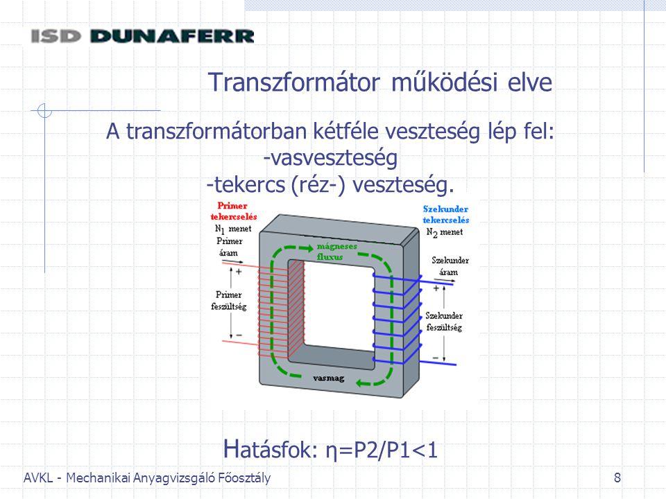 Transzformátor működési elve