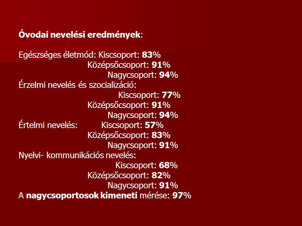 Óvodai nevelési eredmények: