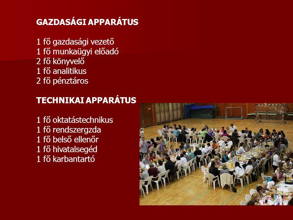 GAZDASÁGI APPARÁTUS 1 fő gazdasági vezető. 1 fő munkaügyi előadó. 2 fő könyvelő. 1 fő analitikus.