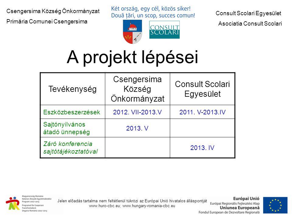 A projekt lépései Csengersima Község Önkormányzat