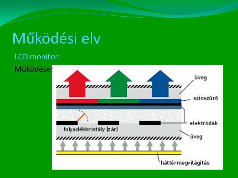 Működési elv LCD monitor: Működése: