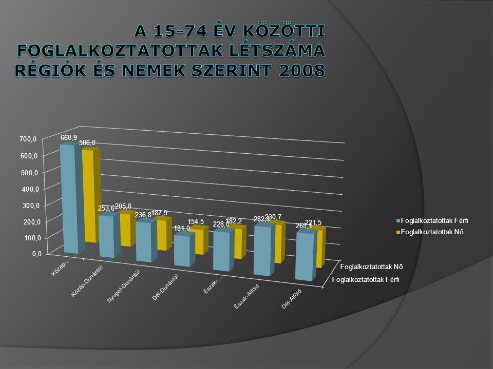 A 15-74 év közötti foglalkoztatottak létszáma régiók és nemek szerint 2008