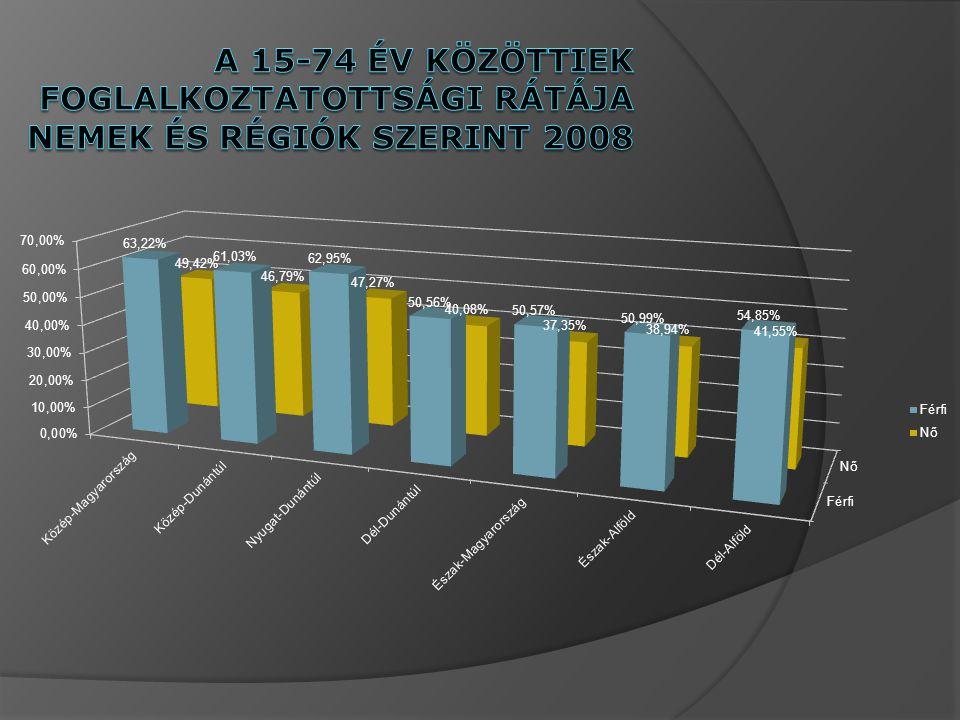 A 15-74 év közöttiek foglalkoztatottsági rátÁja nemek és régiók szerint 2008