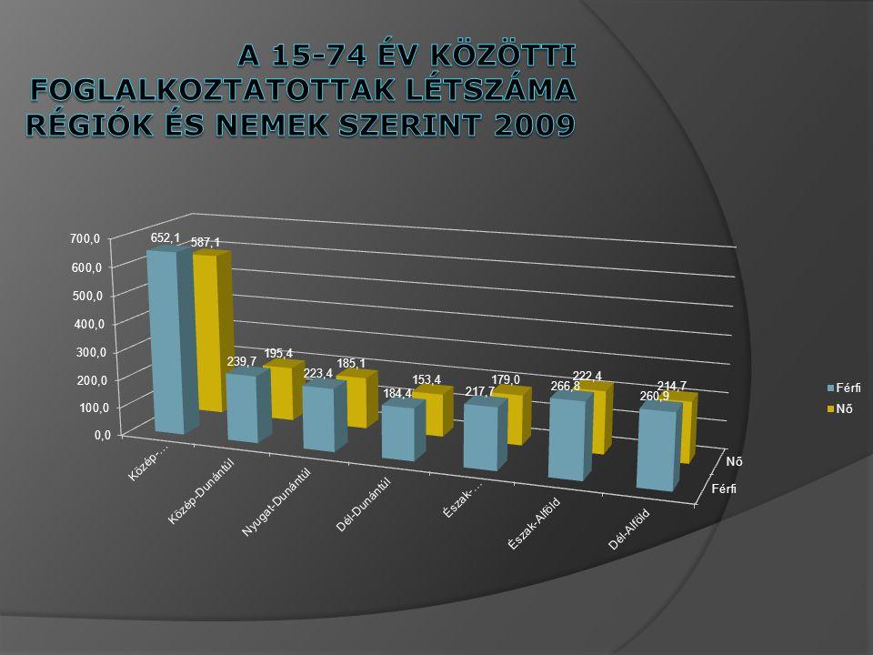 A 15-74 év közötti foglalkoztatottak létszáma régiók és nemek szerint 2009