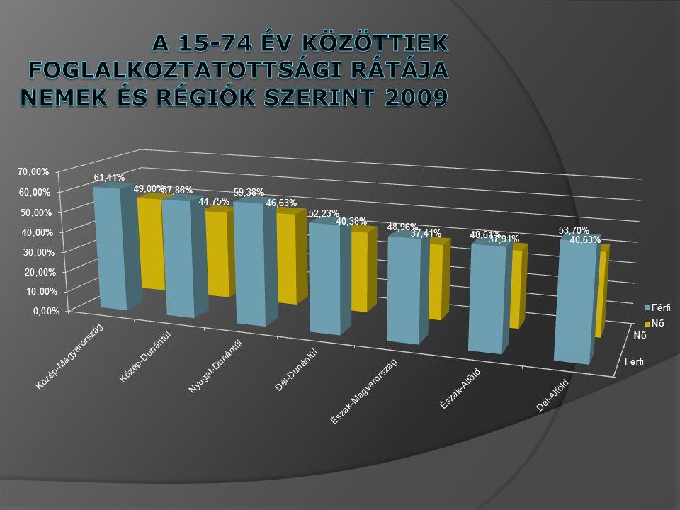 A 15-74 év közöttiek foglalkoztatottsági rátÁja nemek és régiók szerint 2009