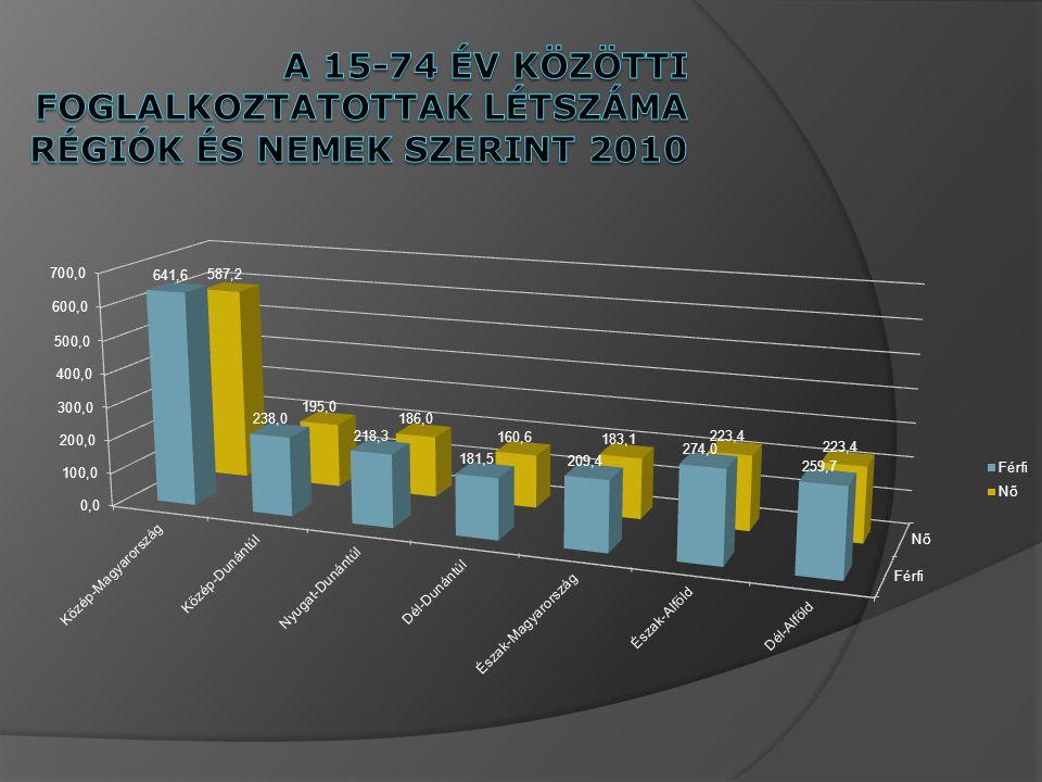 A 15-74 év közötti foglalkoztatottak létszáma régiók és nemek szerint 2010