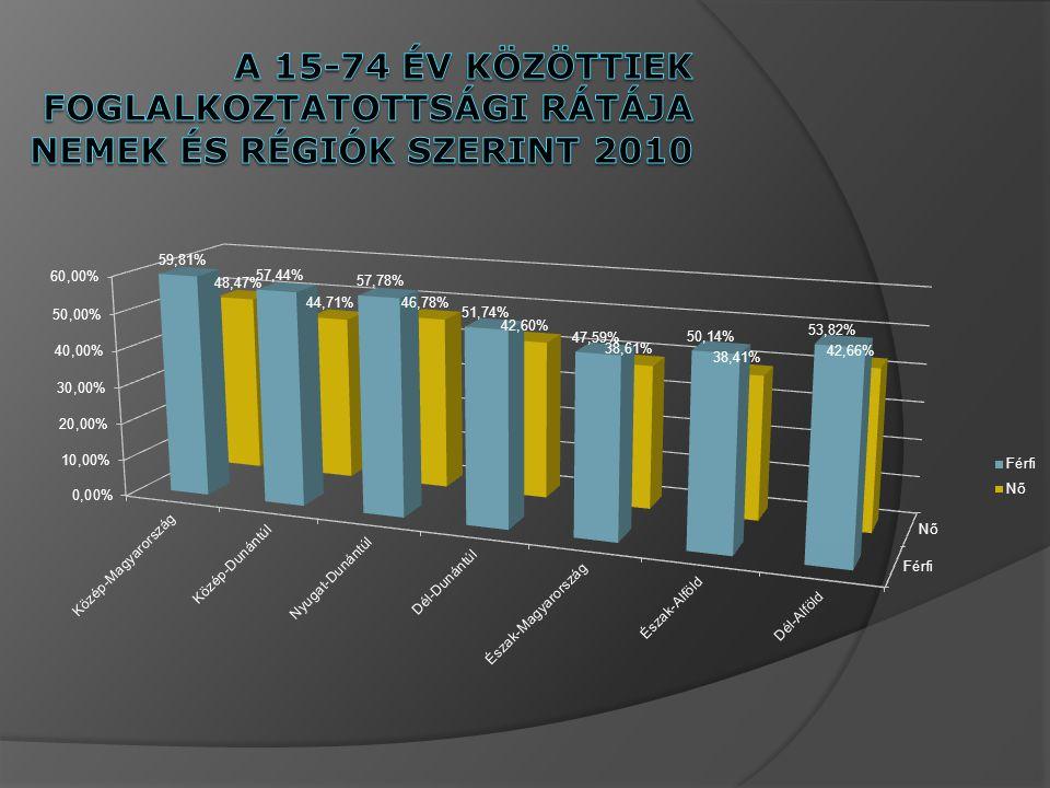 A 15-74 év közöttiek foglalkoztatottsági rátÁja nemek és régiók szerint 2010