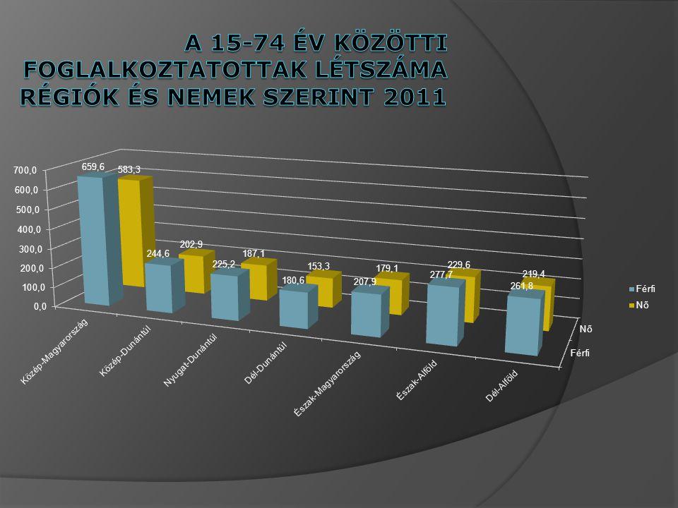 A 15-74 év közötti foglalkoztatottak létszáma régiók és nemek szerint 2011