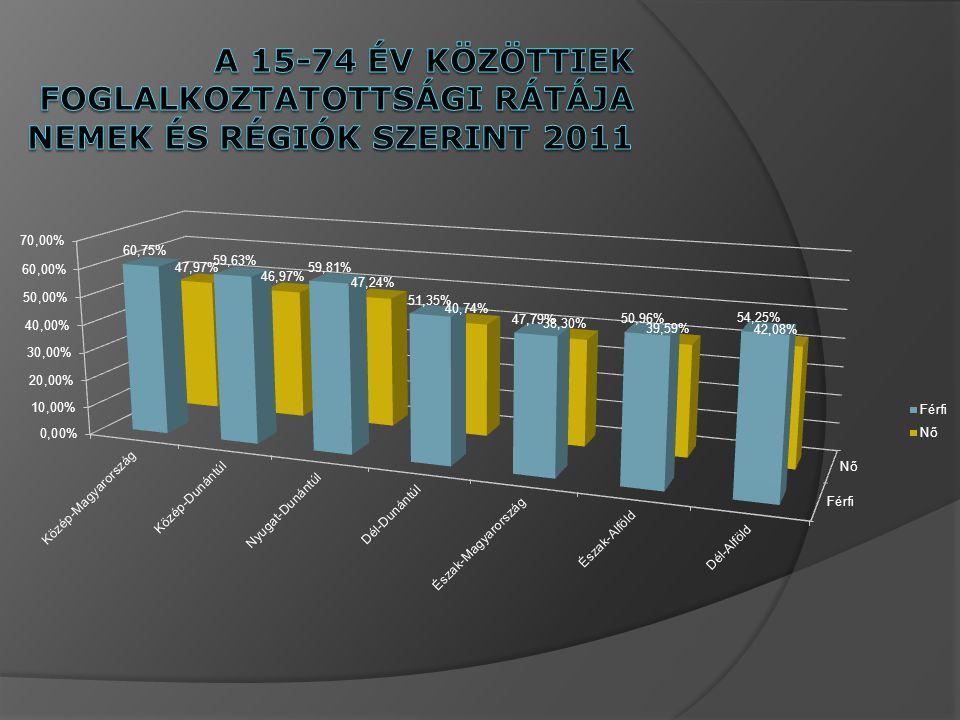 A 15-74 év közöttiek foglalkoztatottsági rátÁja nemek és régiók szerint 2011