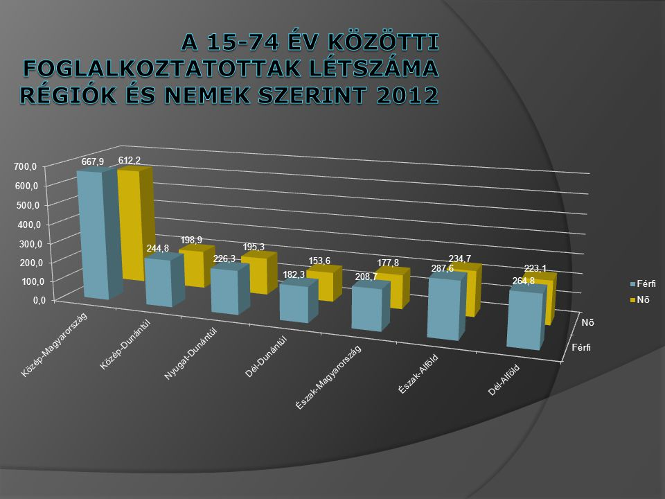 A 15-74 év közötti foglalkoztatottak létszáma régiók és nemek szerint 2012