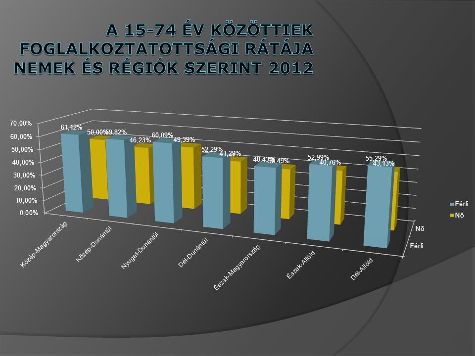 A 15-74 év közöttiek foglalkoztatottsági rátÁja nemek és régiók szerint 2012