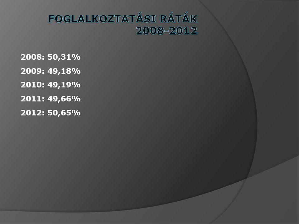 Foglalkoztatási ráták 2008-2012