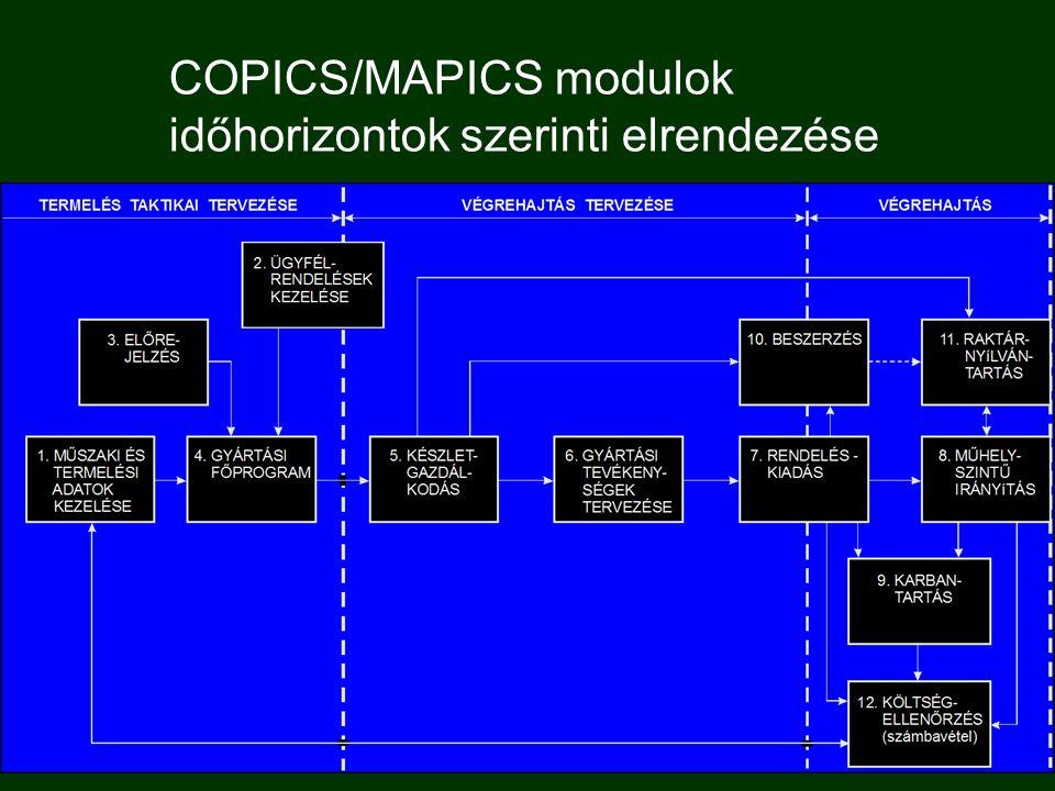 COPICS/MAPICS modulok időhorizontok szerinti elrendezése
