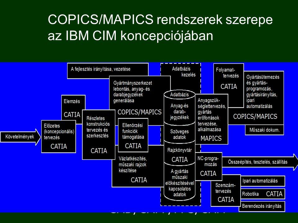 COPICS/MAPICS rendszerek szerepe az IBM CIM koncepciójában