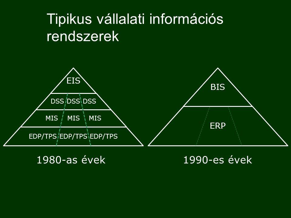 Tipikus vállalati információs rendszerek